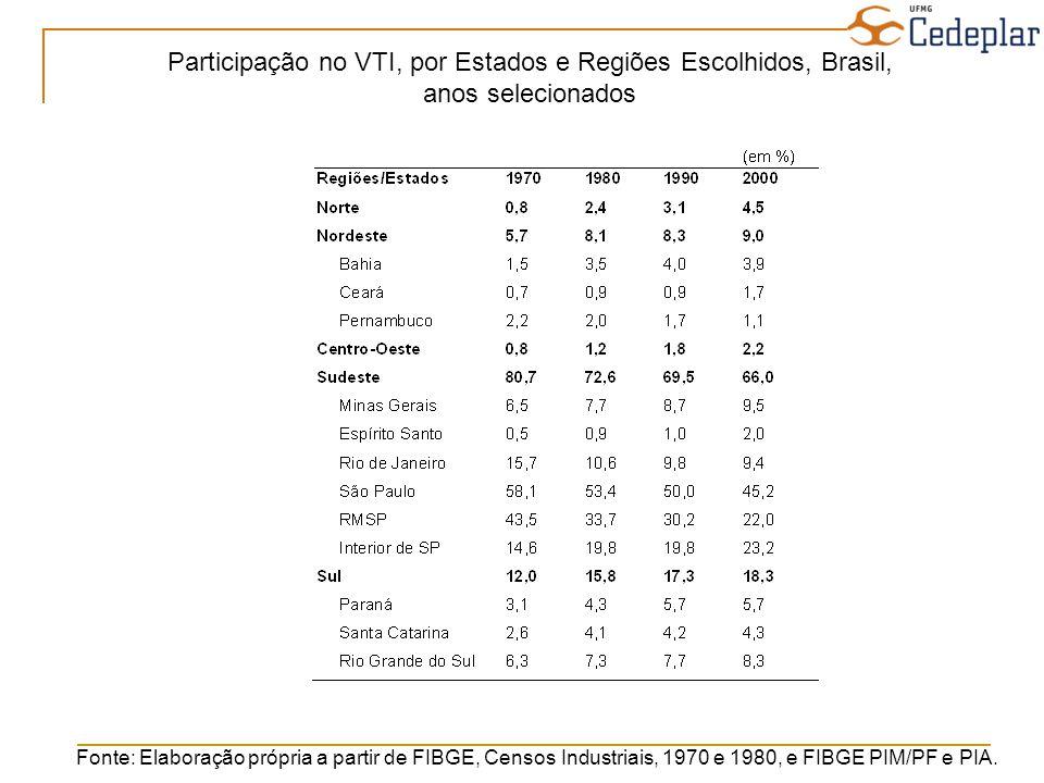 Fonte: Elaboração própria a partir de FIBGE, Censos Industriais, 1970 e 1980, e FIBGE PIM/PF e PIA. Participação no VTI, por Estados e Regiões Escolhi