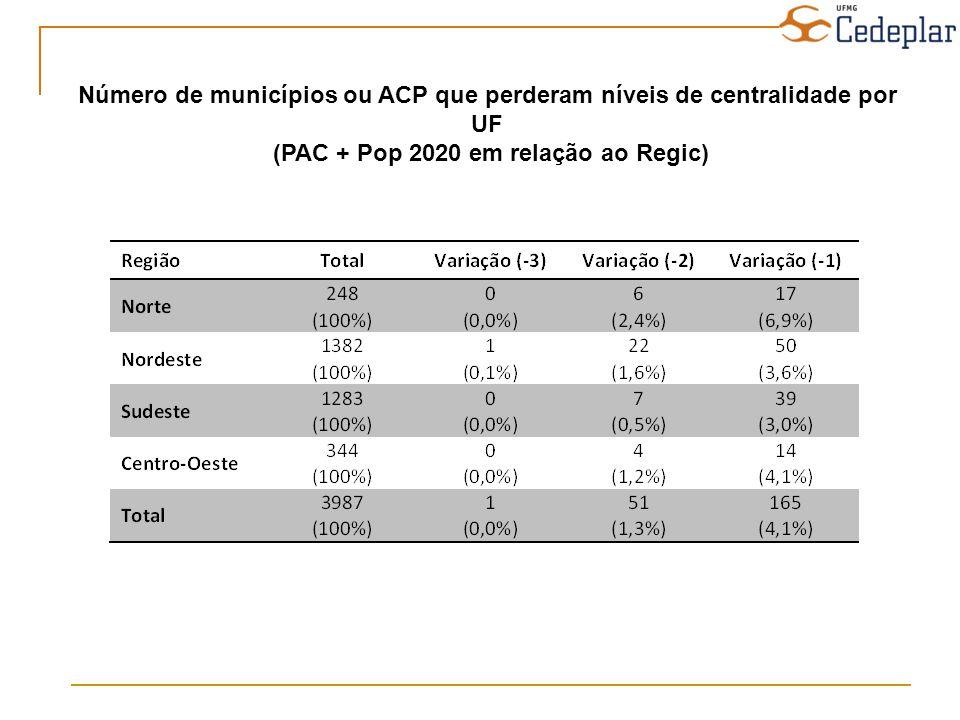 Número de municípios ou ACP que perderam níveis de centralidade por UF (PAC + Pop 2020 em relação ao Regic)