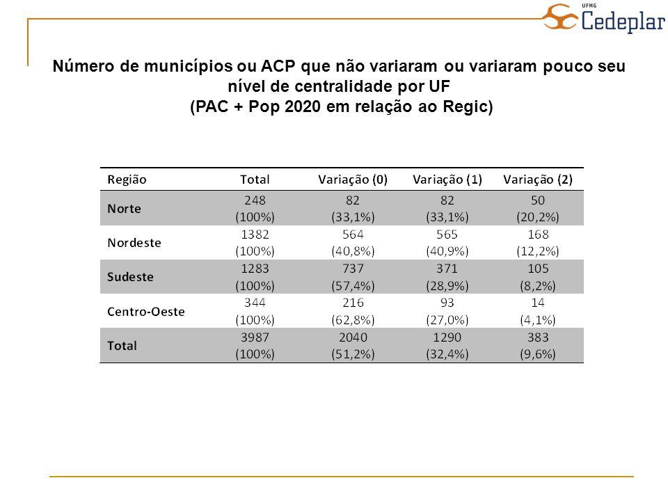 Número de municípios ou ACP que não variaram ou variaram pouco seu nível de centralidade por UF (PAC + Pop 2020 em relação ao Regic)
