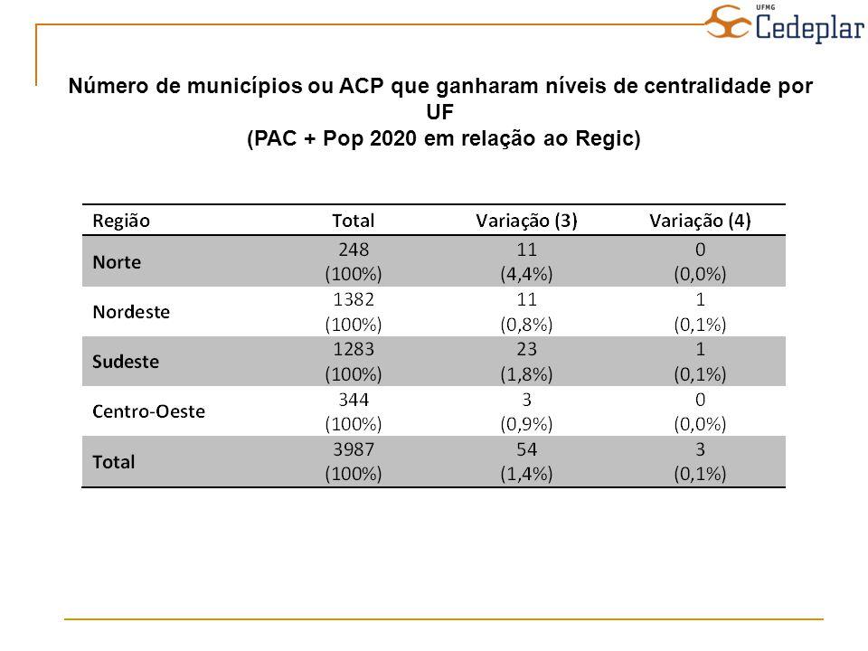 Número de municípios ou ACP que ganharam níveis de centralidade por UF (PAC + Pop 2020 em relação ao Regic)