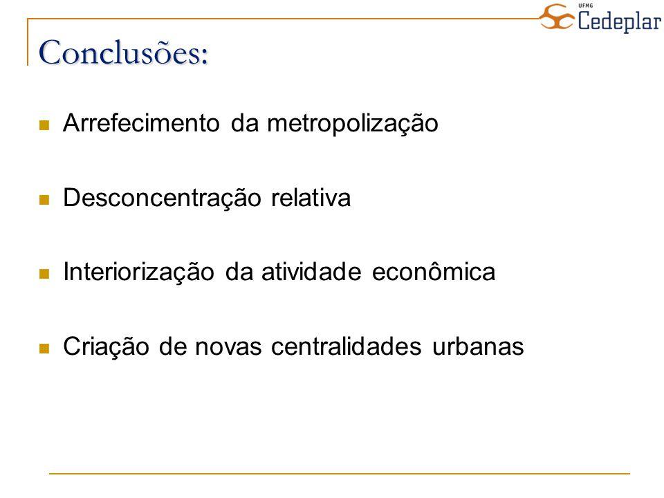 Arrefecimento da metropolização Desconcentração relativa Interiorização da atividade econômica Criação de novas centralidades urbanas Conclusões: