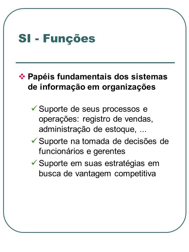 Papéis fundamentais dos sistemas de informação em organizações Suporte de seus processos e operações: registro de vendas, administração de estoque,...