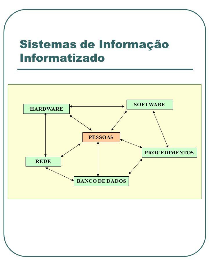 Sistemas de Informação Informatizado HARDWARE PESSOAS BANCO DE DADOS SOFTWARE PROCEDIMENTOS REDE