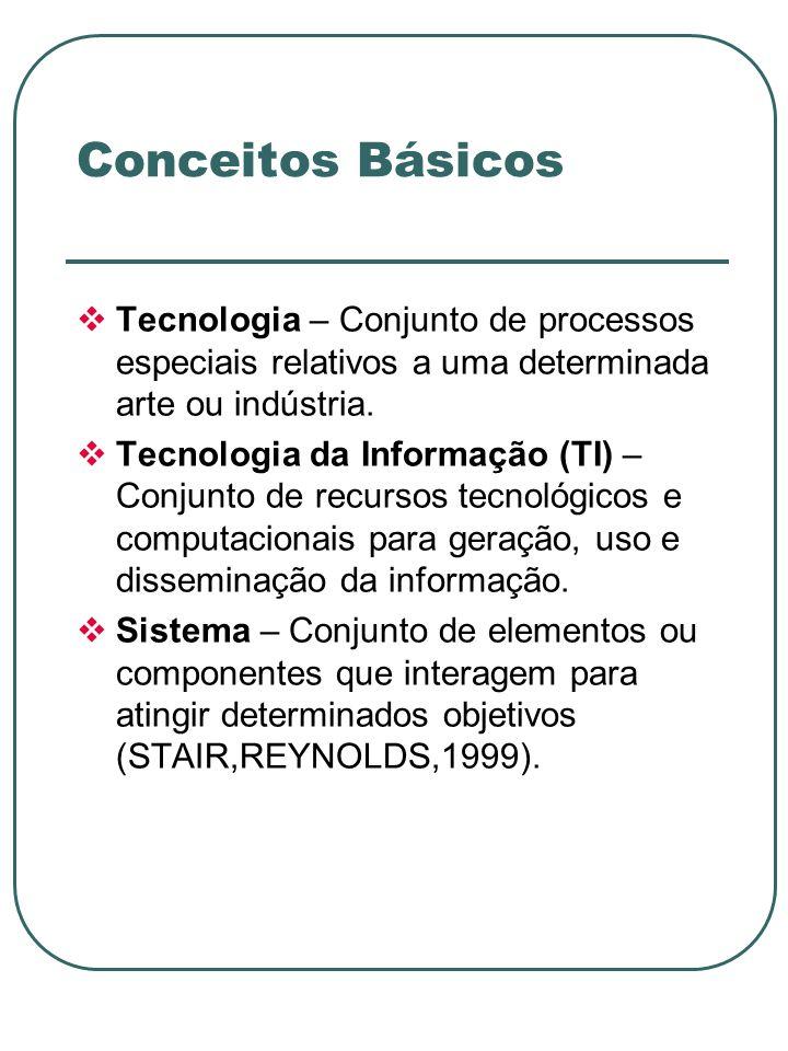 Conceitos Básicos Tecnologia – Conjunto de processos especiais relativos a uma determinada arte ou indústria.