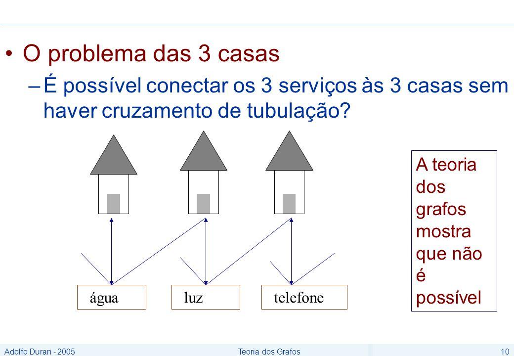 Adolfo Duran - 2005Teoria dos Grafos10 O problema das 3 casas –É possível conectar os 3 serviços às 3 casas sem haver cruzamento de tubulação.