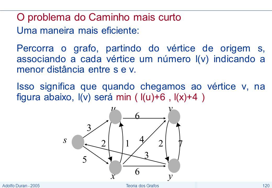 Adolfo Duran - 2005Teoria dos Grafos120 O problema do Caminho mais curto Uma maneira mais eficiente: Percorra o grafo, partindo do vértice de origem s, associando a cada vértice um número l(v) indicando a menor distância entre s e v.