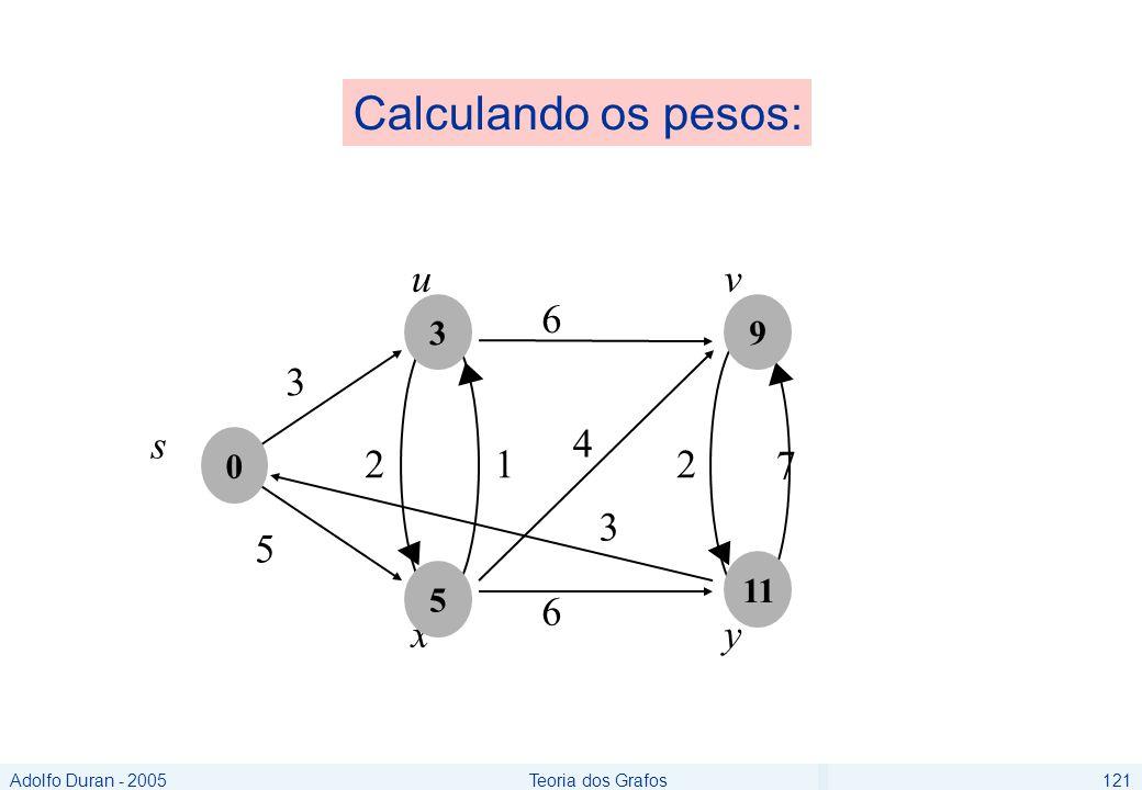 Adolfo Duran - 2005Teoria dos Grafos121 6 5 u 3 s 6 2 7 v xy 4 12 3 0 5 3 11 9 Calculando os pesos: