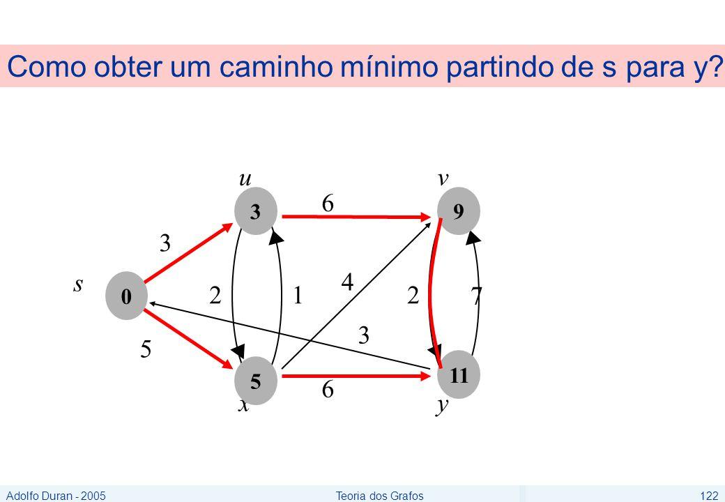 Adolfo Duran - 2005Teoria dos Grafos122 Como obter um caminho mínimo partindo de s para y.