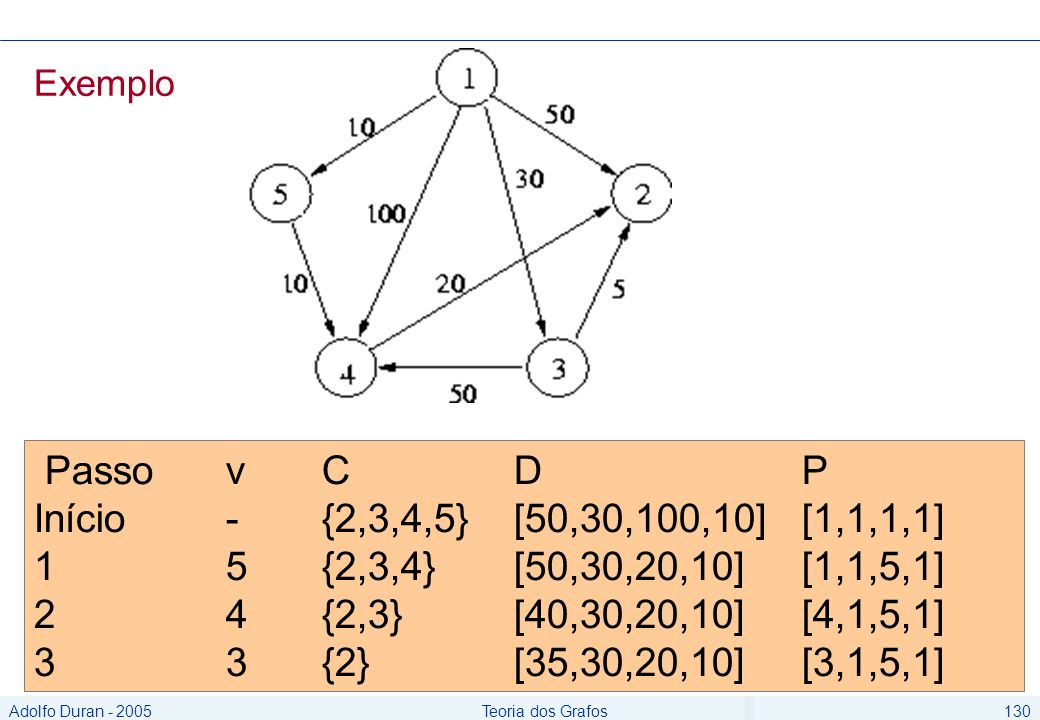 Adolfo Duran - 2005Teoria dos Grafos130 Passo vCD P Início -{2,3,4,5} [50,30,100,10] [1,1,1,1] 1 5 {2,3,4} [50,30,20,10] [1,1,5,1] 2 4 {2,3} [40,30,20,10] [4,1,5,1] 3 3 {2} [35,30,20,10] [3,1,5,1] Exemplo