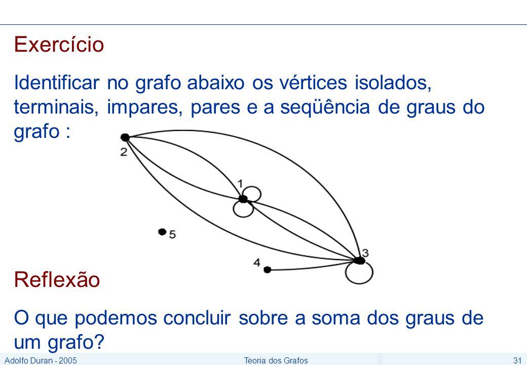 Adolfo Duran - 2005Teoria dos Grafos31 Exercício Identificar no grafo abaixo os vértices isolados, terminais, impares, pares e a seqüência de graus do grafo : Reflexão O que podemos concluir sobre a soma dos graus de um grafo
