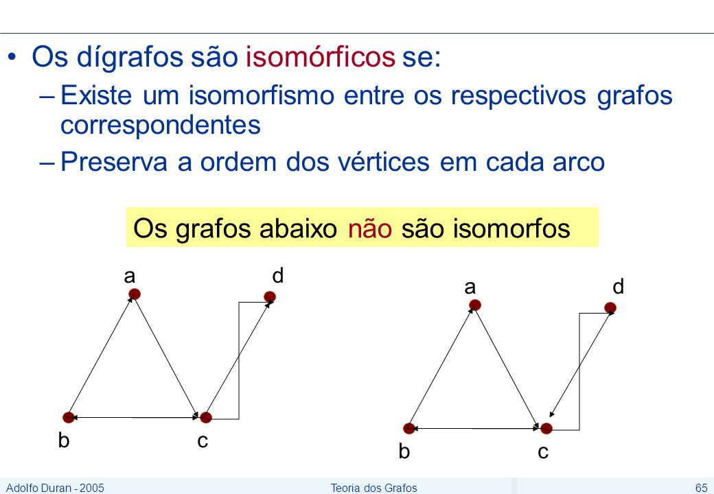 Adolfo Duran - 2005Teoria dos Grafos65 Os dígrafos são isomórficos se: –Existe um isomorfismo entre os respectivos grafos correspondentes –Preserva a ordem dos vértices em cada arco ad bc ad bc Os grafos abaixo não são isomorfos