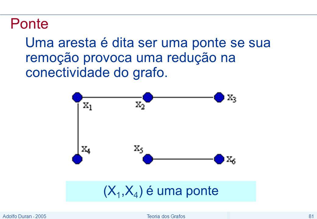 Adolfo Duran - 2005Teoria dos Grafos81 Ponte Uma aresta é dita ser uma ponte se sua remoção provoca uma redução na conectividade do grafo.