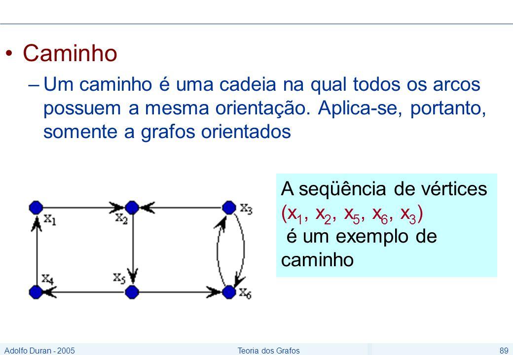 Adolfo Duran - 2005Teoria dos Grafos89 Caminho –Um caminho é uma cadeia na qual todos os arcos possuem a mesma orientação.