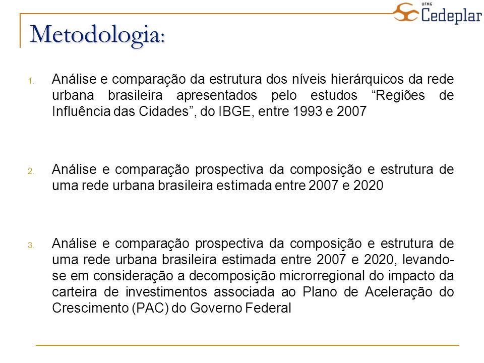Número de municípios ou ACPs que não variaram ou perderam níveis de centralidade segundo a projeção populacional para 2020 e os saldos migratórios de 2000 e 1991 em relação à centralidade calculada pelo Regic, segundo Regiões Estratégicas Região Estratégica Total de municípios Variação (0) Variação (-1) Variação (-2) Variação (-3) Variação (-4) Bioma Amazônico 119 (100%) 42 (35,3%) 7 (5,9%) 0 (0,0%) 0 (0,0%) 0 (0,0%) Centro-Norte 205 (100%) 66 (32,2%) 10 (4,9%) 3 (1,5%) 0 (0,0%) 0 (0,0%) Centro-Oeste 418 (100%) 226 (54,1%) 9 (2,2%) 7 (1,7%) 1 (0,2%) 0 (0,0%) Norte-Nordeste 492 (100%) 209 (42,5%) 19 (3,9%) 8 (1,6%) 0 (0,0%) 1 (0,2%) Sul-Sudeste 1853 (100%) 1005 (54,2%) 94 (5,1%) 22 (1,2%) 8 (0,4%) 1 (0,1%) Semi-Árido 900 (100%) 387 (43,0%) 19 (2,1%) 16 (1,8%) 1 (0,1%) 1 (0,1%) Total 3987 (100%) 1935 (48,5%) 158 (4,0%) 56 (1,4%) 10 (0,3%) 3 (0,1%)