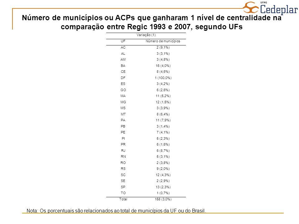 Número de municípios ou ACPs que ganharam 1 nível de centralidade na comparação entre Regic 1993 e 2007, segundo UFs Nota: Os porcentuais são relacion