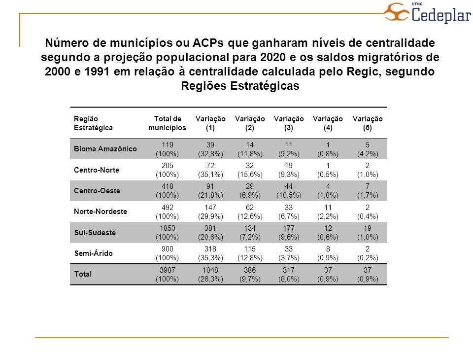Número de municípios ou ACPs que ganharam níveis de centralidade segundo a projeção populacional para 2020 e os saldos migratórios de 2000 e 1991 em r