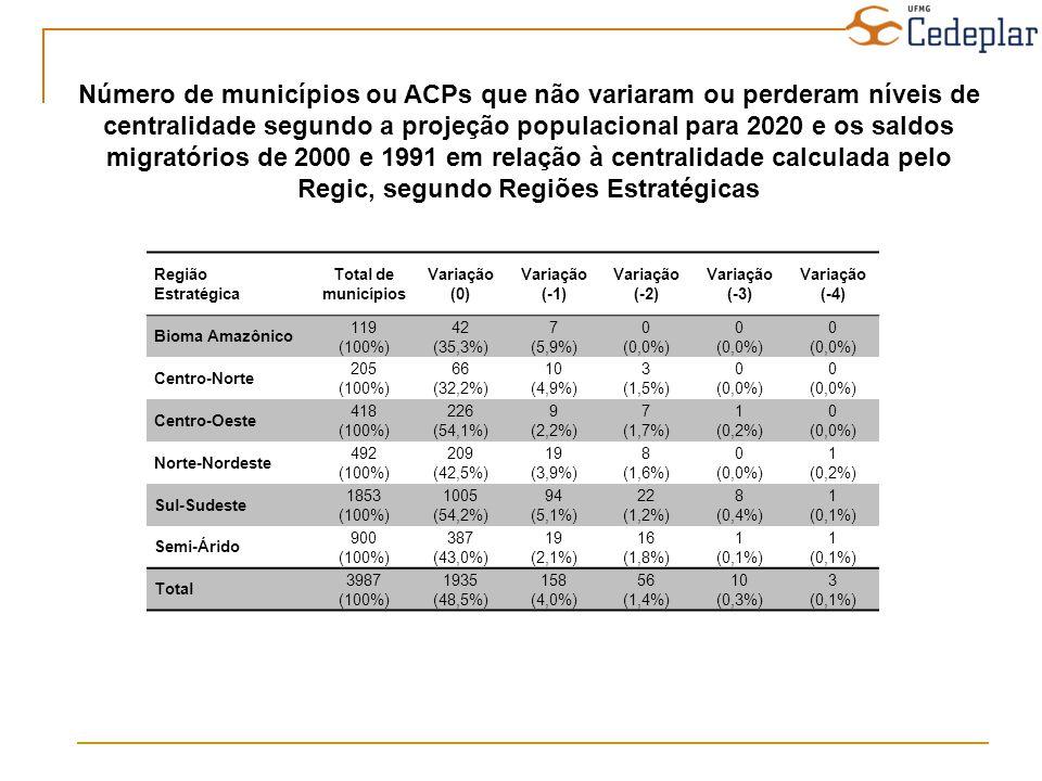 Número de municípios ou ACPs que não variaram ou perderam níveis de centralidade segundo a projeção populacional para 2020 e os saldos migratórios de