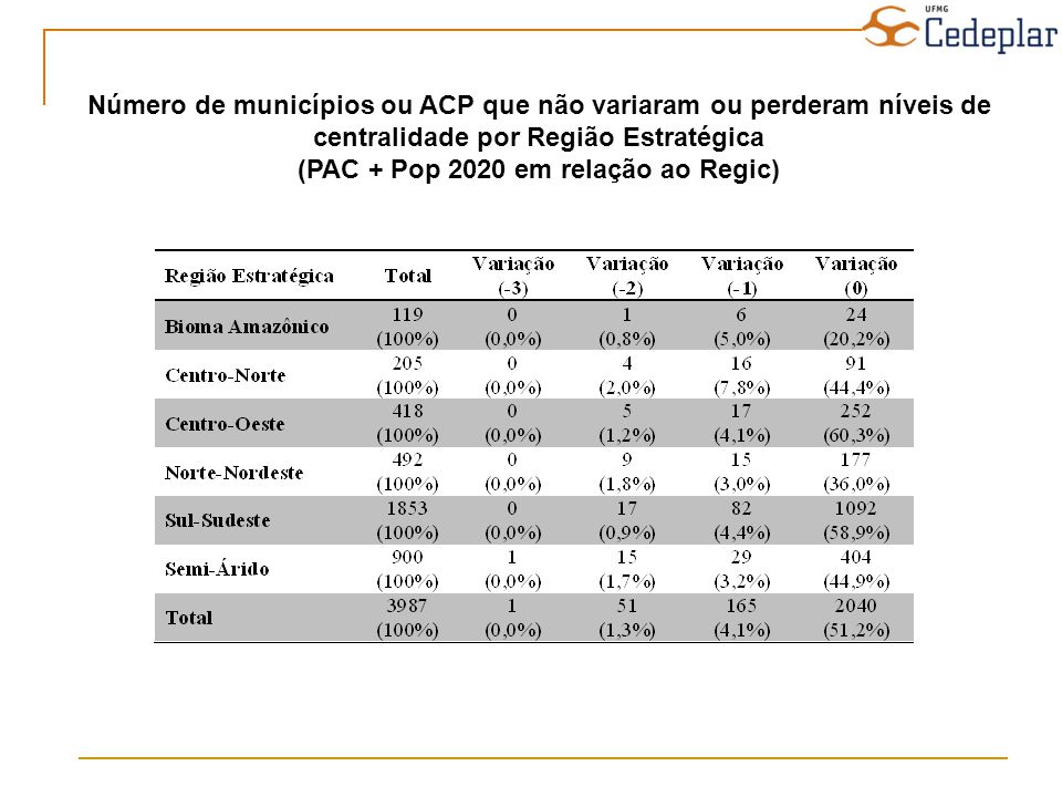 Número de municípios ou ACP que não variaram ou perderam níveis de centralidade por Região Estratégica (PAC + Pop 2020 em relação ao Regic)