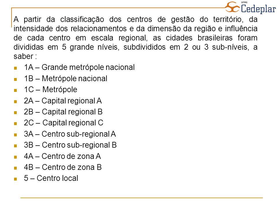 Variação de centralidade segundo a projeção populacional para 2020 e os saldos migratórios de 2000 e 1991 em relação à centralidade calculada pelo Regic (a)