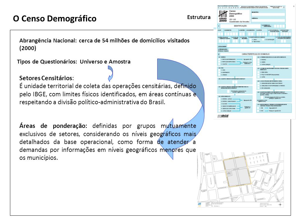 O Censo Demográfico Estrutura Abrangência Nacional: cerca de 54 milhões de domicílios visitados (2000) Tipos de Questionários: Universo e Amostra Seto