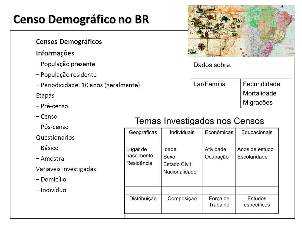 Censo Demográfico no BR Censos Demográficos Informações – População presente – População residente – Periodicidade: 10 anos (geralmente) Etapas – Pré-