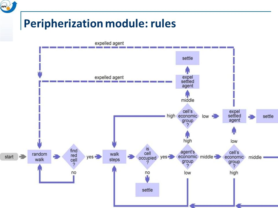 Peripherization module: rules