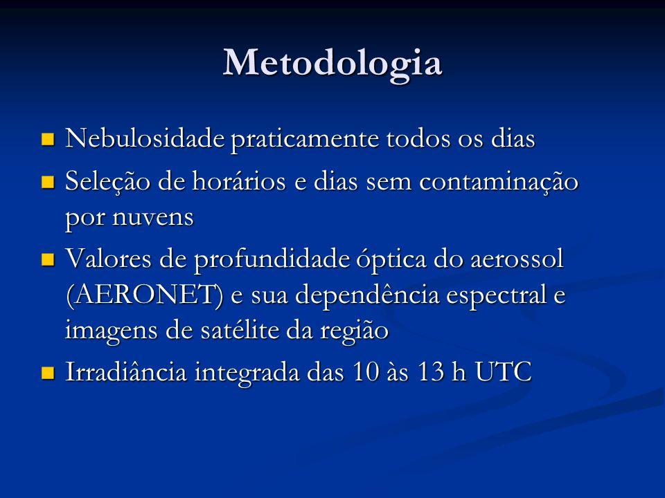 Metodologia Nebulosidade praticamente todos os dias Nebulosidade praticamente todos os dias Seleção de horários e dias sem contaminação por nuvens Seleção de horários e dias sem contaminação por nuvens Valores de profundidade óptica do aerossol (AERONET) e sua dependência espectral e imagens de satélite da região Valores de profundidade óptica do aerossol (AERONET) e sua dependência espectral e imagens de satélite da região Irradiância integrada das 10 às 13 h UTC Irradiância integrada das 10 às 13 h UTC