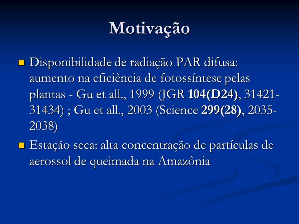 Motivação Disponibilidade de radiação PAR difusa: aumento na eficiência de fotossíntese pelas plantas - Gu et all., 1999 (JGR 104(D24), 31421- 31434) ; Gu et all., 2003 (Science 299(28), 2035- 2038) Disponibilidade de radiação PAR difusa: aumento na eficiência de fotossíntese pelas plantas - Gu et all., 1999 (JGR 104(D24), 31421- 31434) ; Gu et all., 2003 (Science 299(28), 2035- 2038) Estação seca: alta concentração de partículas de aerossol de queimada na Amazônia Estação seca: alta concentração de partículas de aerossol de queimada na Amazônia