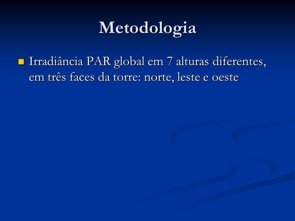 Metodologia Irradiância PAR global em 7 alturas diferentes, em três faces da torre: norte, leste e oeste Irradiância PAR global em 7 alturas diferentes, em três faces da torre: norte, leste e oeste