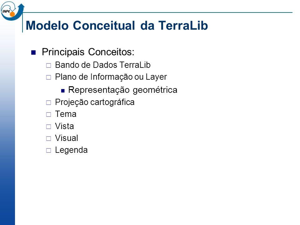 Modelo Conceitual da TerraLib Principais Conceitos: Bando de Dados TerraLib Plano de Informação ou Layer Representação geométrica Projeção cartográfica Tema Vista Visual Legenda