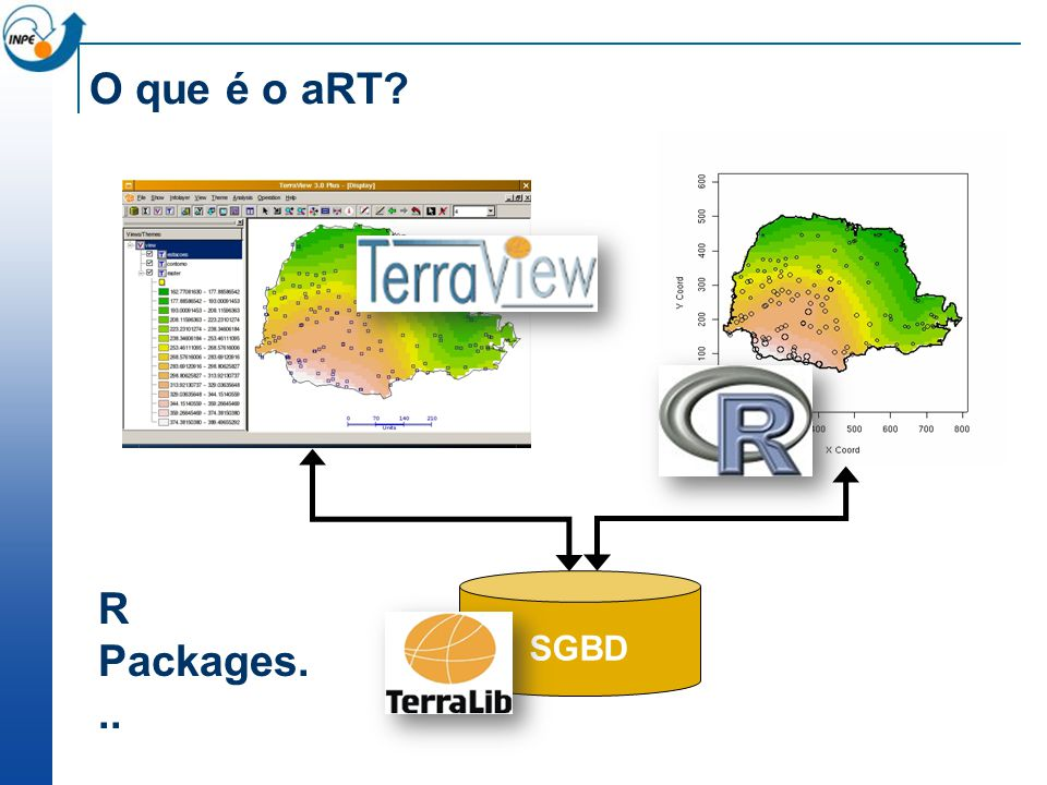 O que é o aRT? SGBD R Packages...