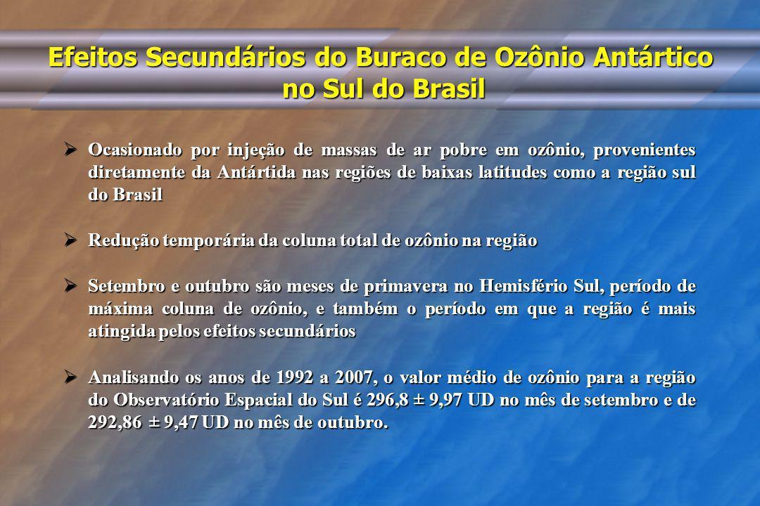 Efeitos Secundários do Buraco de Ozônio Antártico no Sul do Brasil Ocasionado por injeção de massas de ar pobre em ozônio, provenientes diretamente da