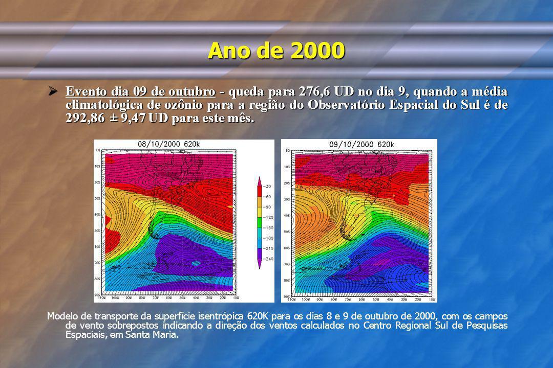 Ano de 2000 Evento dia 09 de outubro - queda para 276,6 UD no dia 9, quando a média climatológica de ozônio para a região do Observatório Espacial do