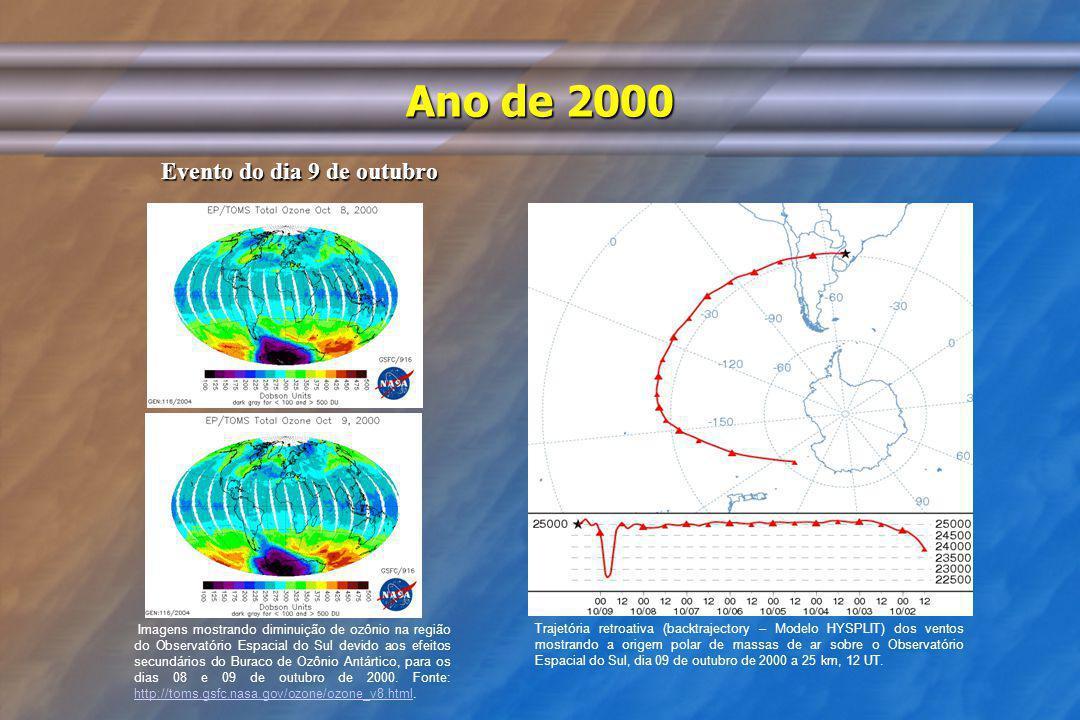 Ano de 2000 Evento do dia 9 de outubro Imagens mostrando diminuição de ozônio na região do Observatório Espacial do Sul devido aos efeitos secundários
