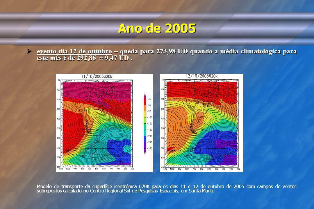 Ano de 2005 evento dia 12 de outubro – queda para 273,98 UD quando a média climatológica para este mês é de 292,86 ± 9,47 UD. evento dia 12 de outubro