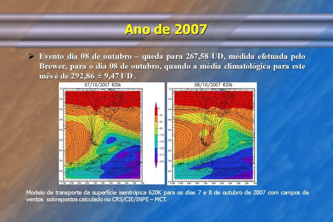 Ano de 2007 Evento dia 08 de outubro – queda para 267,58 UD, medida efetuada pelo Brewer, para o dia 08 de outubro, quando a média climatológica para