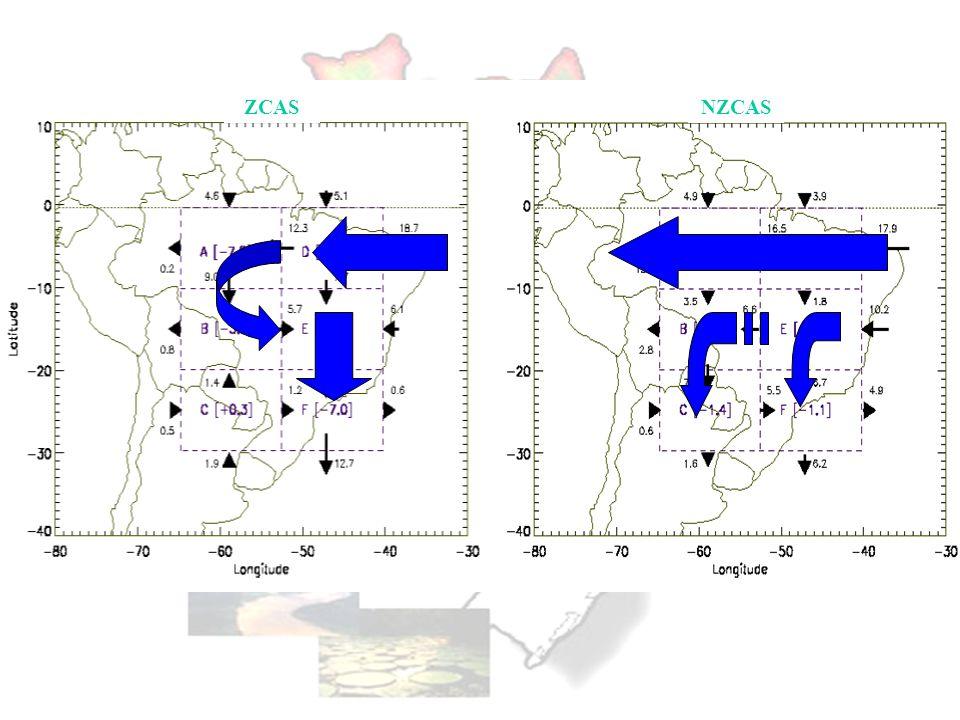 Vento zonal na região de AbracosVento meridional na região do Prata q na região de Abracos q na região do Prata
