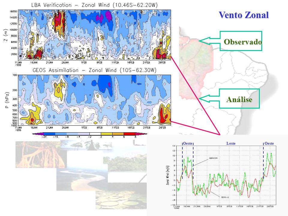 Região do Experimento WETAMC/LBA Abracos Localização das estações de radiossondagens