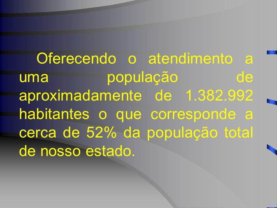 Oferecendo o atendimento a uma população de aproximadamente de 1.382.992 habitantes o que corresponde a cerca de 52% da população total de nosso estado.