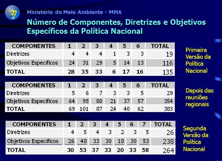 Ministério do Meio Ambiente - MMA Preparação da Segunda Versão da Política Nacional Reuniões da Comissão Coordenadora do PRONABIO SEGUNDA VERSÃO DA PO