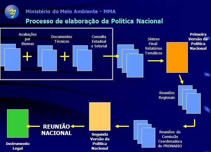 Ministério do Meio Ambiente - MMA Preparação da Segunda Versão da Política Nacional Reuniões da Comissão Coordenadora do PRONABIO SEGUNDA VERSÃO DA POLÍTICA NACIONAL DE BIODIVERSIDADE Consolidação das contribuições das Reuniões Regionais REUNIÃO NACIONAL