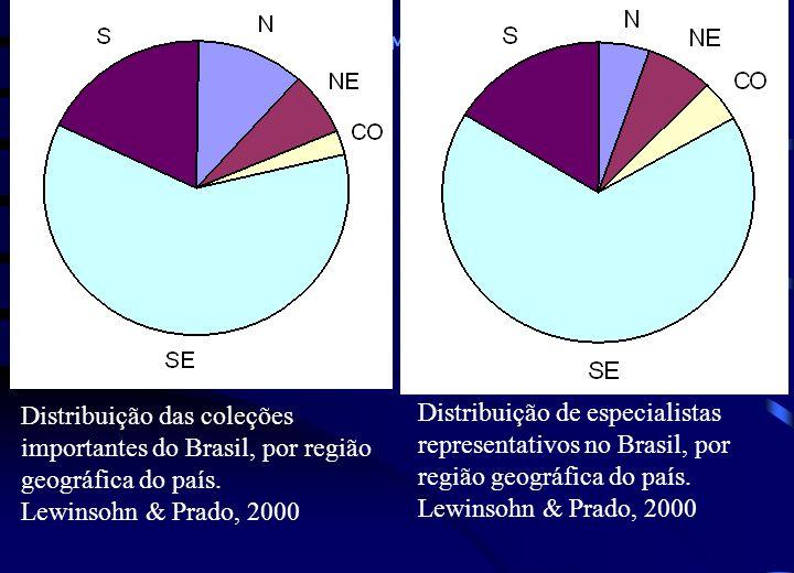 Ministério do Meio Ambiente - MMA Distribuição das coleções importantes do Brasil, por região geográfica do país.