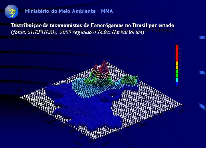 Ministério do Meio Ambiente - MMA Distribuição das coleções importantes do Brasil, por região geográfica do país. Lewinsohn & Prado, 2000 Distribuição