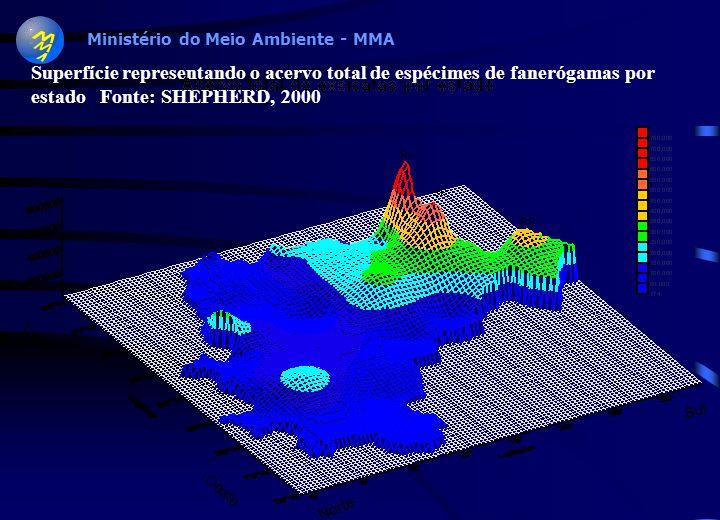Ministério do Meio Ambiente - MMA Distribuição de taxonomistas de Fanerógamas no Brasil por estado (fonte: SHEPHERD, 2000 segundo o Index Herbariorum)