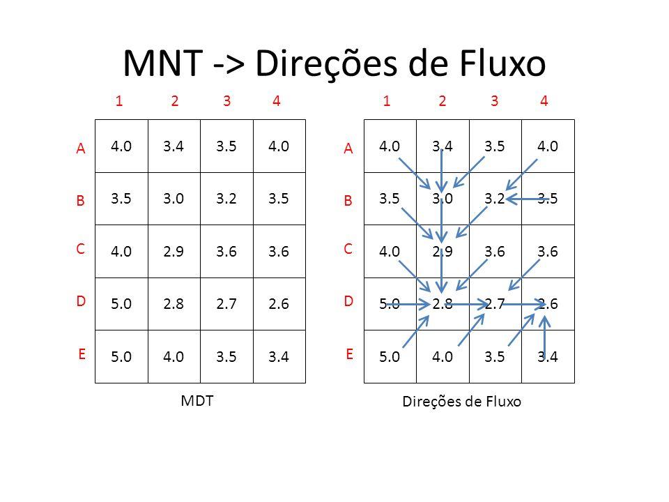 MNT -> Direções de Fluxo 4.0 3.5 4.0 5.0 3.4 3.0 2.9 2.8 4.0 3.5 3.2 3.6 2.7 3.5 4.0 3.5 3.6 2.6 3.44.0 3.5 4.0 5.0 3.4 3.0 2.9 2.8 4.0 3.5 3.2 3.6 2.7 3.5 4.0 3.5 3.6 2.6 3.4 MDT Direções de Fluxo A B C D E 1234 A B C D E 1234