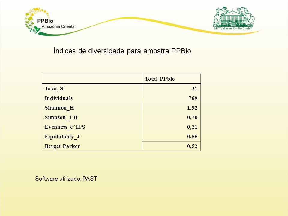 Índices de diversidade para amostra PPBio Total PPbio Taxa_S31 Individuals769 Shannon_H1,92 Simpson_1-D0,70 Evenness_e^H/S0,21 Equitability_J0,55 Berger-Parker0,52 Software utilizado: PAST