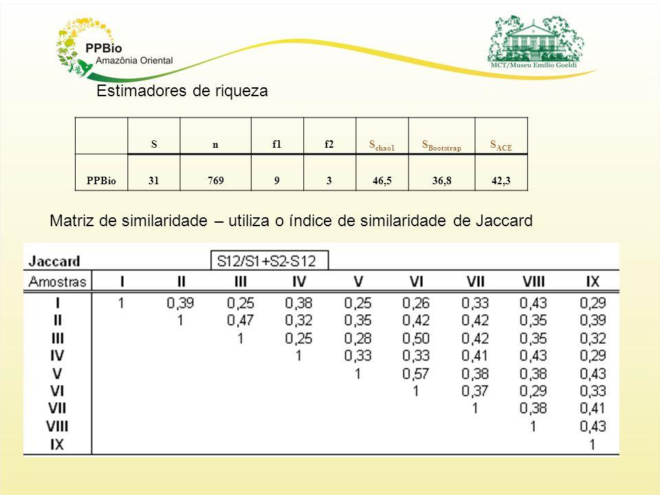 Snf1f2S chao1 S Bootstrap S ACE PPBio317699346,536,842,3 Estimadores de riqueza Matriz de similaridade – utiliza o índice de similaridade de Jaccard
