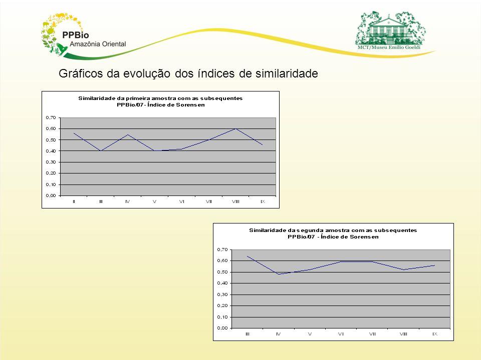 Gráficos da evolução dos índices de similaridade