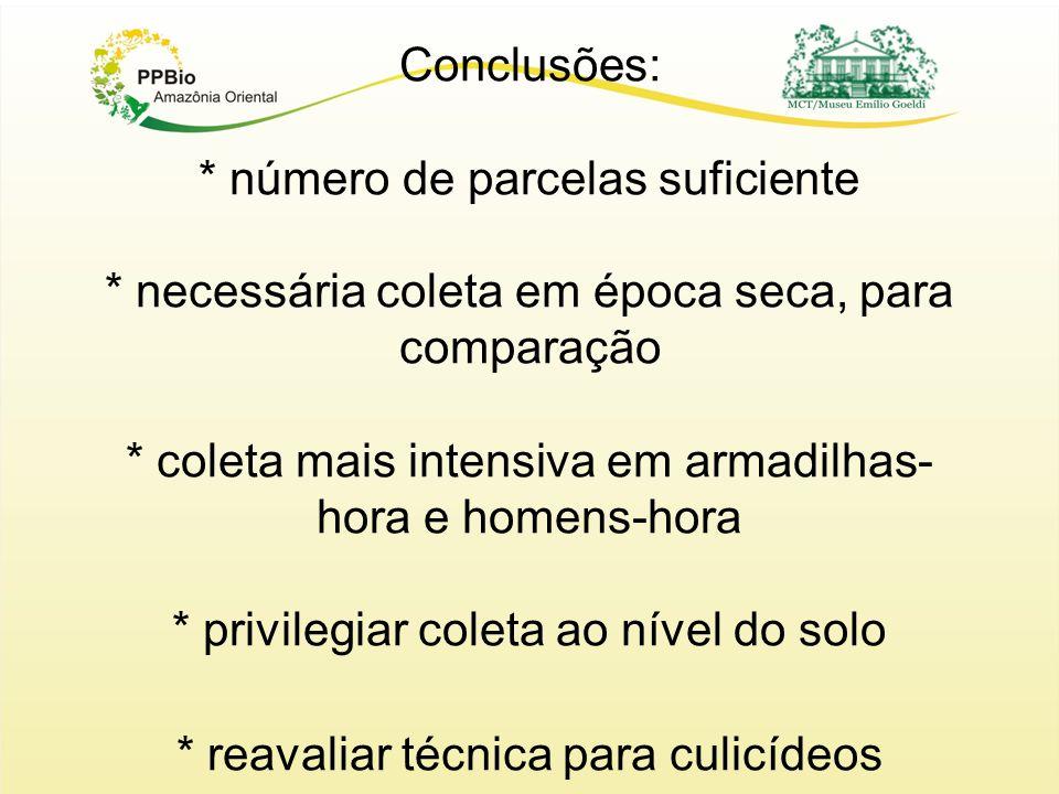 Conclusões: * número de parcelas suficiente * necessária coleta em época seca, para comparação * coleta mais intensiva em armadilhas- hora e homens-ho