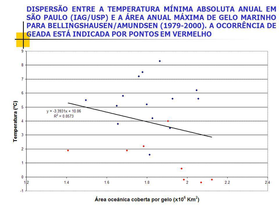 DISPERSÃO ENTRE A TEMPERATURA MÍNIMA ABSOLUTA ANUAL EM SÃO PAULO (IAG/USP) E A ÁREA ANUAL MÁXIMA DE GELO MARINHO PARA BELLINGSHAUSEN/AMUNDSEN (1979-2000).